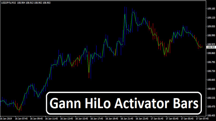 Gann HiLo Activator Bars | Free Download - Forex Admin