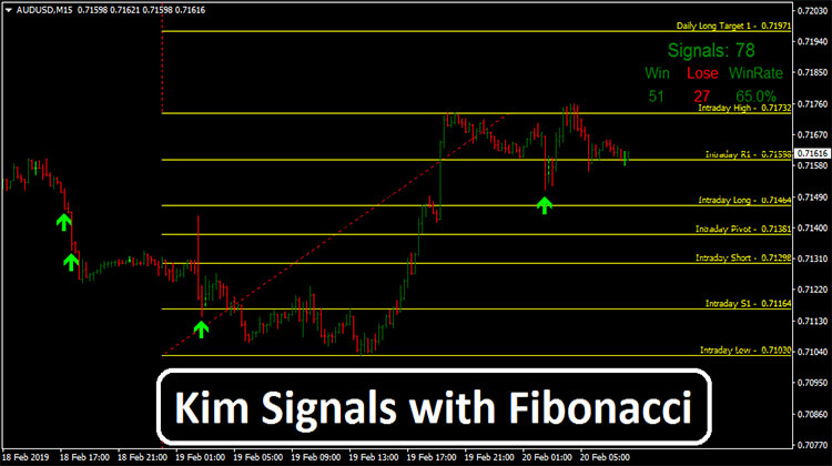 Kim Signals with Fibonacci | Free Download - Forex Admin